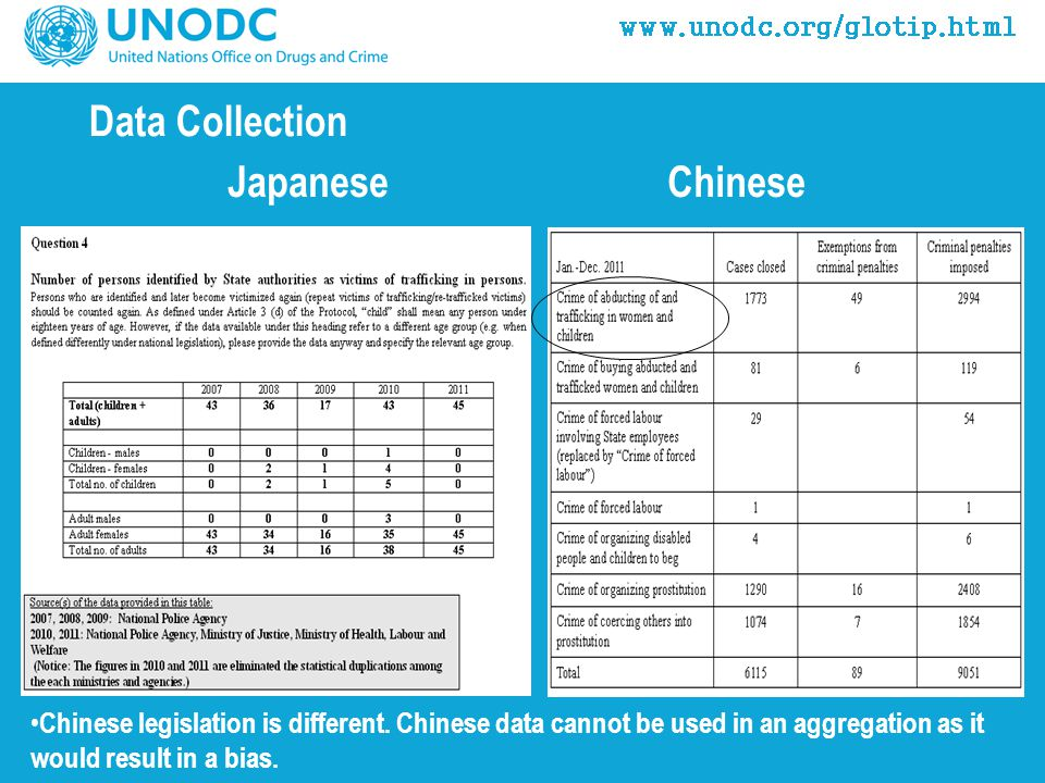 Data Collection JapaneseChinese Chinese legislation is different.