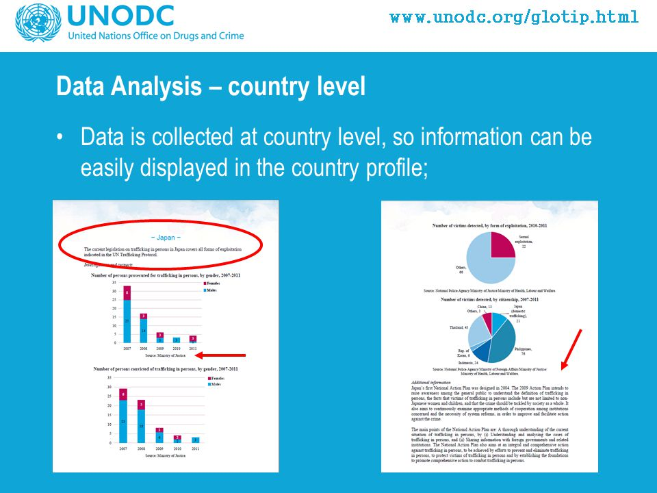 Data Analysis – country level Data is collected at country level, so information can be easily displayed in the country profile;