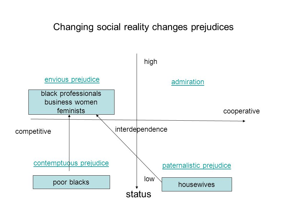 Changing social reality changes prejudices admiration envious prejudice status interdependence paternalistic prejudice contemptuous prejudice high low cooperative competitive poor blacks black professionals business women feminists housewives