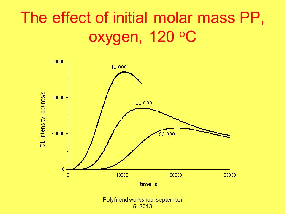 The effect of initial molar mass PP, oxygen, 120 o C Polyfriend workshop, september 5. 2013