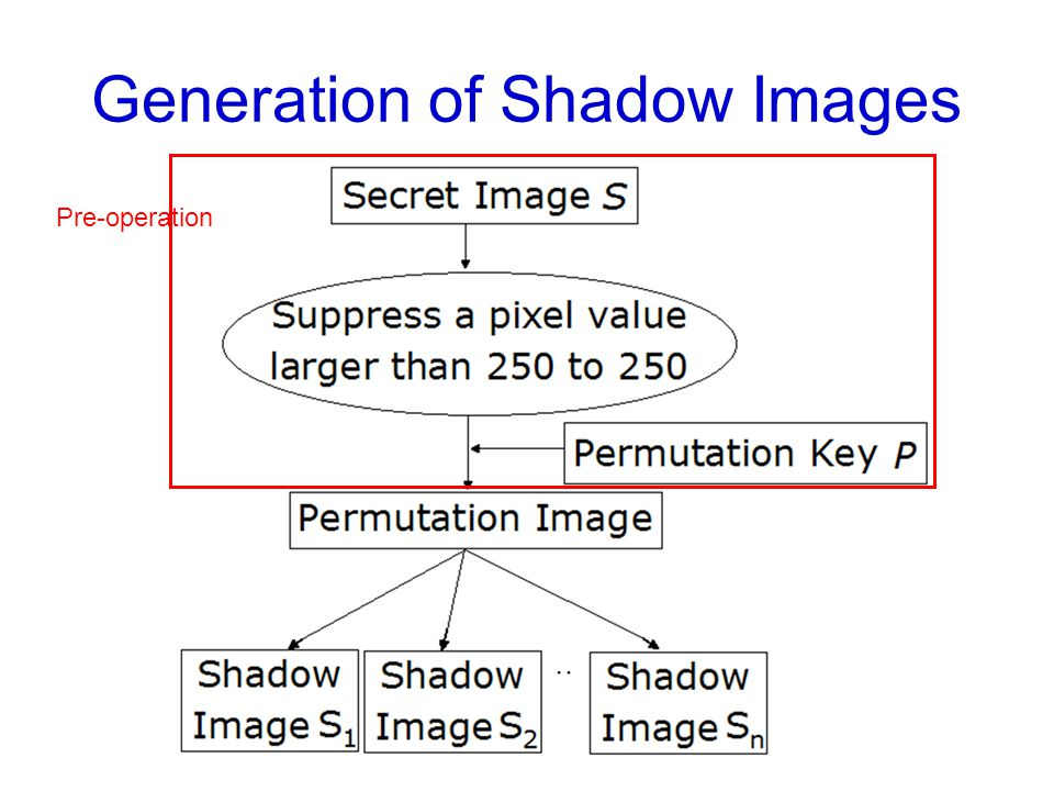 Generation of Shadow Images Pre-operation