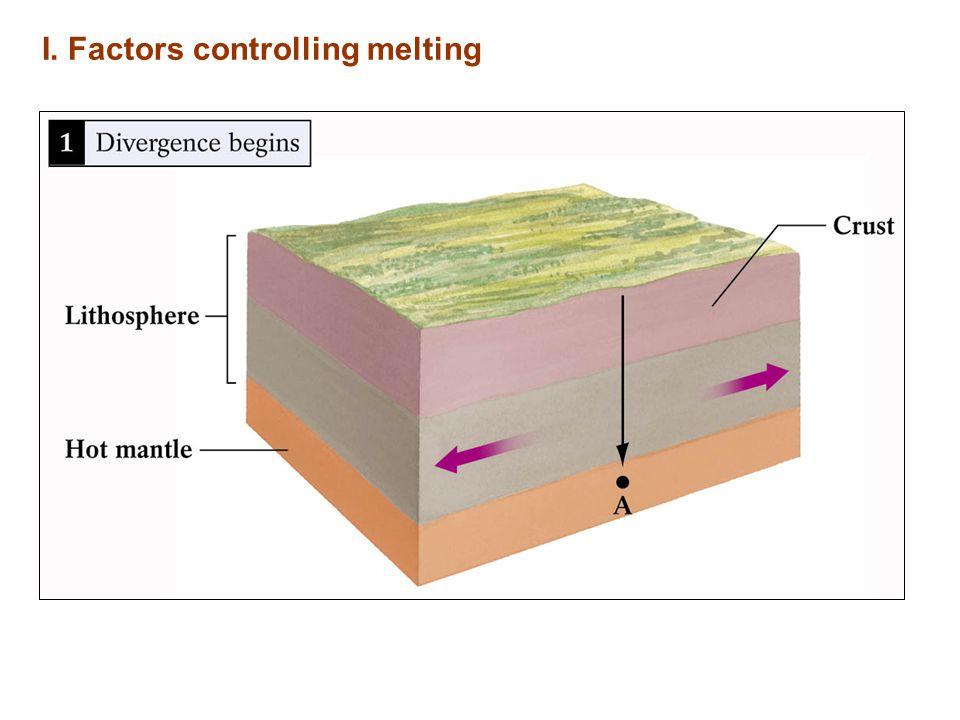I. Factors controlling melting
