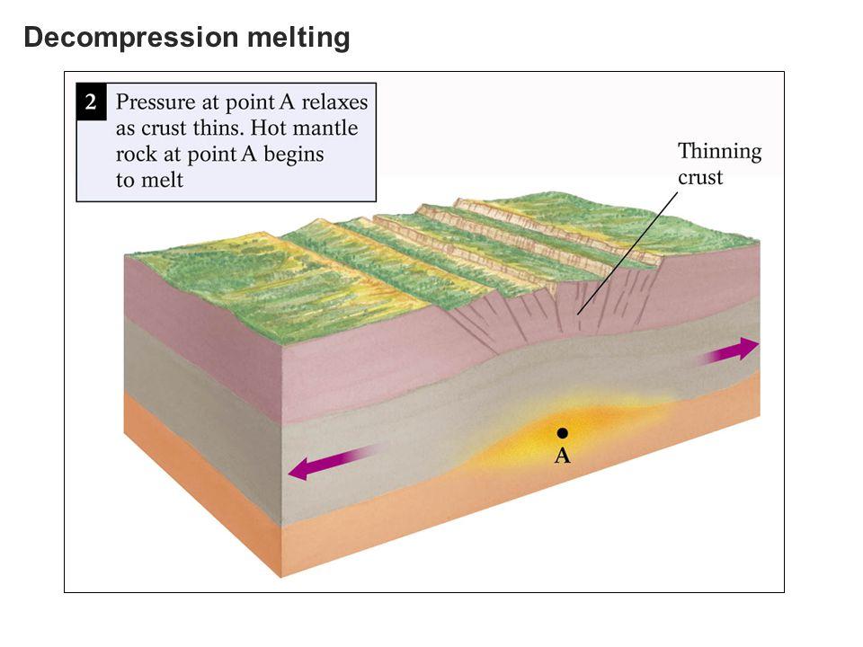 Decompression melting
