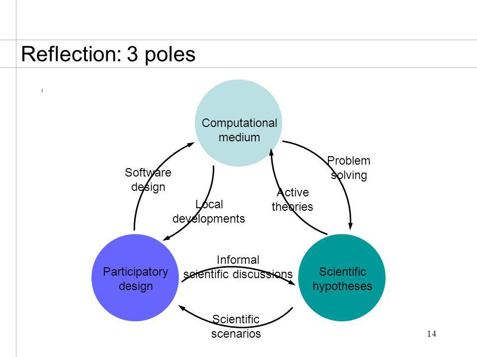 14 ' Reflection: 3 poles Computational medium Participatory design Scientific hypotheses Local developments Active theories Problem solving Scientific scenarios Informal scientific discussions Software design