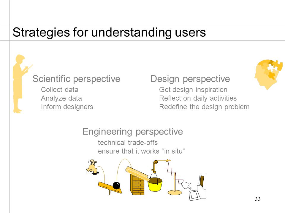 33 Strategies for understanding users Scientific perspective Collect data Analyze data Inform designers Engineering perspective technical trade-offs ensure that it works in situ Design perspective Get design inspiration Reflect on daily activities Redefine the design problem