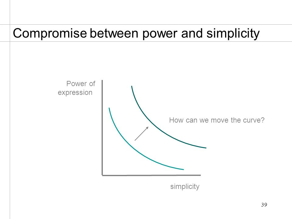 39 Compromise between power and simplicity simplicity Power of expression How can we move the curve