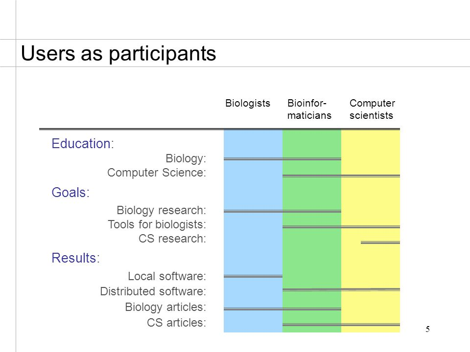 5 Users as participants Education: Biology: Computer Science: Goals: Biology research: Tools for biologists: CS research: Results: Local software: Distributed software: Biology articles: CS articles: Computer scientists Bioinfor- maticians Biologists