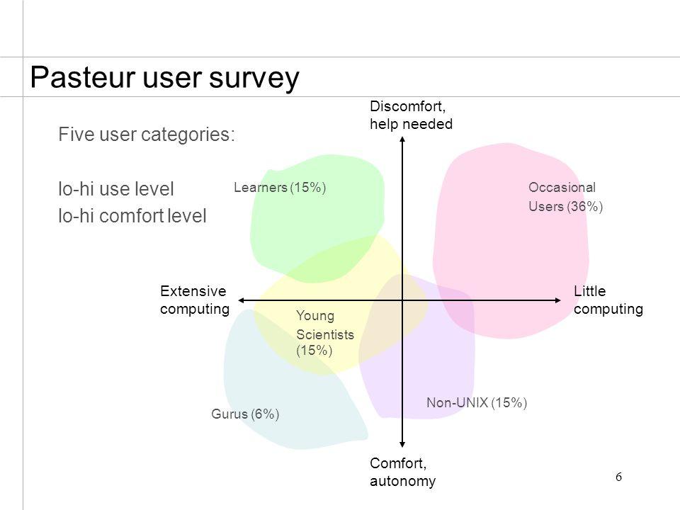 6 Pasteur user survey Five user categories: lo-hi use level lo-hi comfort level Learners (15%)Occasional Users (36%) Non-UNIX (15%) Young Scientists (15%) Gurus (6%) Discomfort, help needed Comfort, autonomy Extensive computing Little computing