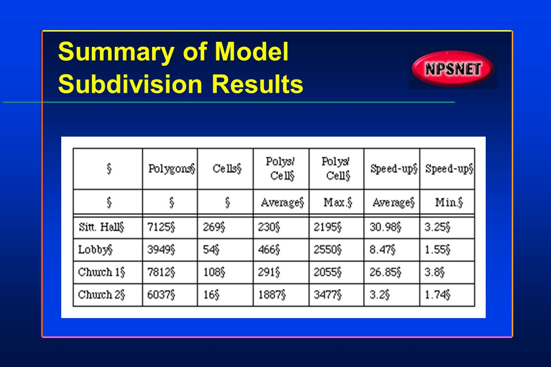 Summary of Model Subdivision Results
