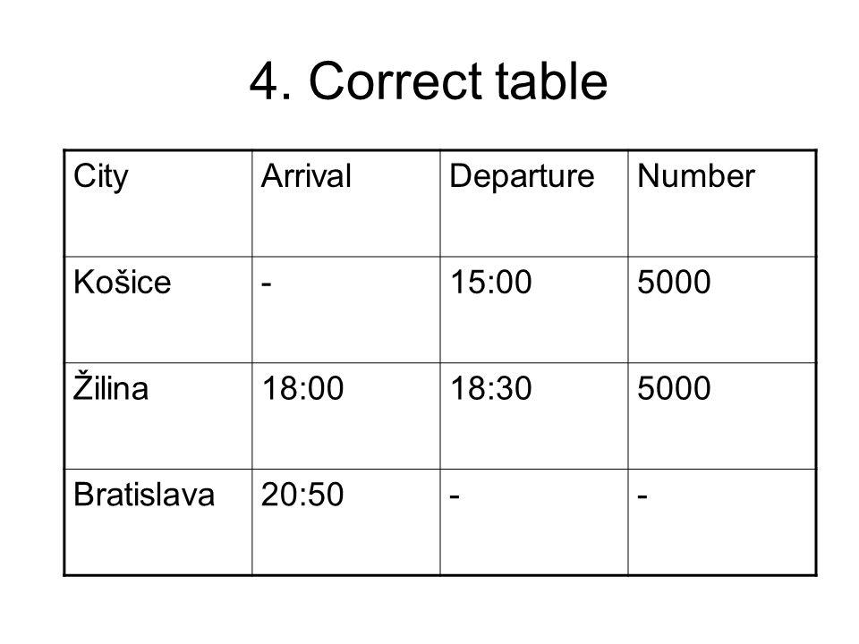 4. Correct table CityArrivalDepartureNumber Košice-15:005000 Žilina18:0018:305000 Bratislava20:50--