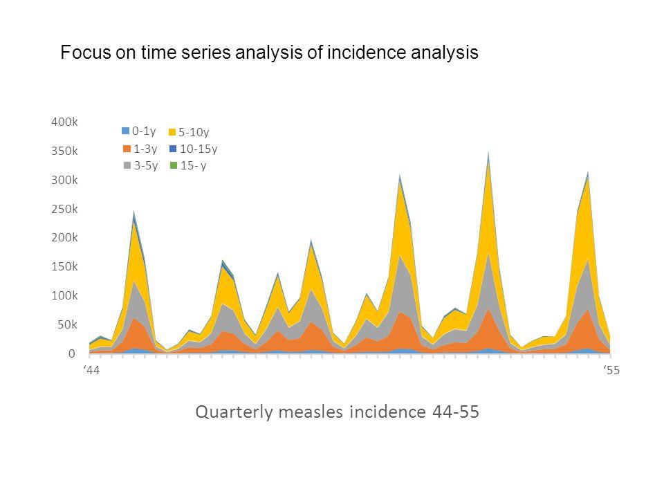 Focus on time series analysis of incidence analysis 0 50k 100k 150k 200k 250k 300k 350k 400k '44'55 Quarterly measles incidence 44-55 0-1y 1-3y 3-5y 5-10y 10-15y 15- y