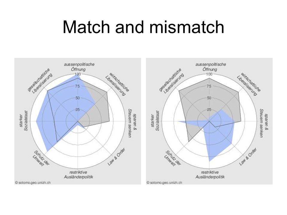 Match and mismatch