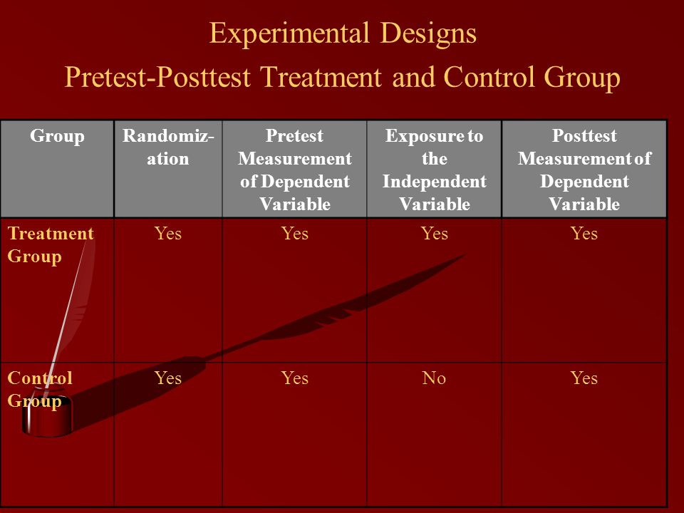 Experimental Designs Pretest-Posttest Treatment and Control Group GroupRandomiz- ation Pretest Measurement of Dependent Variable Exposure to the Independent Variable Posttest Measurement of Dependent Variable Treatment Group Yes Control Group Yes NoYes