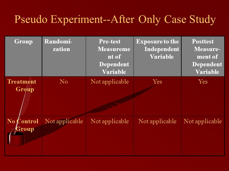 Pseudo Experiment--After Only Case Study GroupRandomi- zation Pre-test Measureme nt of Dependent Variable Exposure to the Independent Variable Posttest Measure- ment of Dependent Variable Treatment Group NoNot applicableYes No Control Group Not applicable