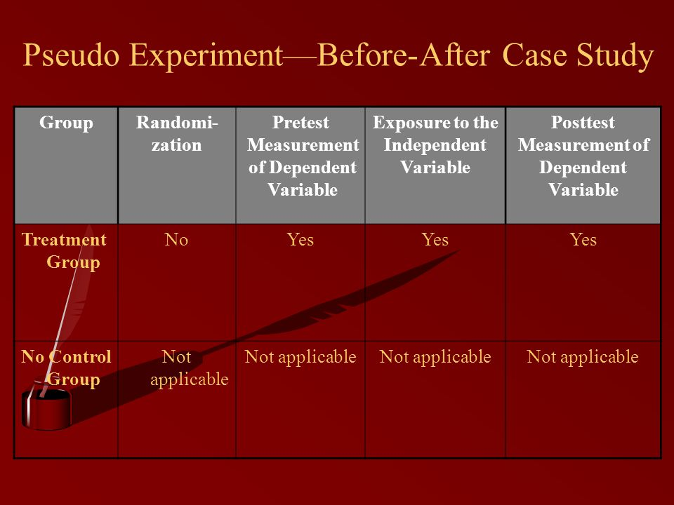Pseudo Experiment—Before-After Case Study GroupRandomi- zation Pretest Measurement of Dependent Variable Exposure to the Independent Variable Posttest Measurement of Dependent Variable Treatment Group NoYes No Control Group Not applicable