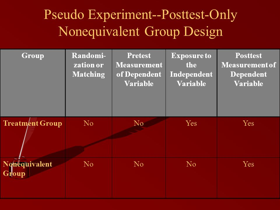 Pseudo Experiment--Posttest-Only Nonequivalent Group Design GroupRandomi- zation or Matching Pretest Measurement of Dependent Variable Exposure to the Independent Variable Posttest Measurement of Dependent Variable Treatment GroupNo Yes Nonequivalent Group No Yes