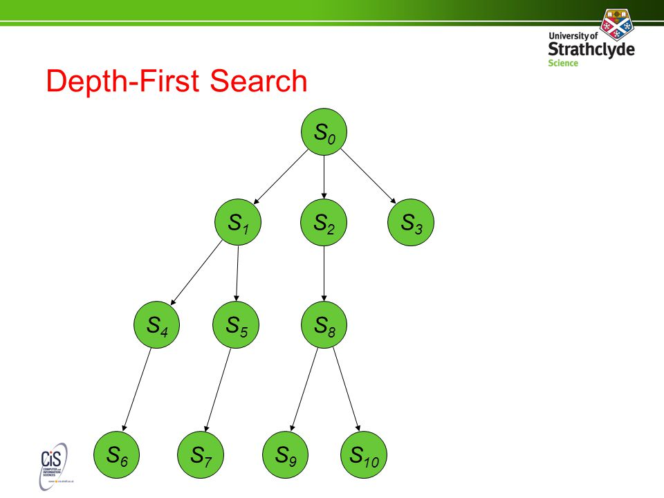 Depth-First Search S0S0 S3S3 S2S2 S1S1 S8S8 S5S5 S4S4 S9S9 S7S7 S6S6 S 10