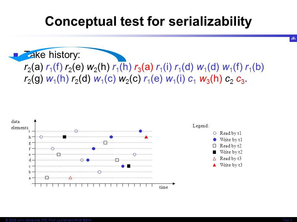 41 © 2006 Univ,Karlsruhe, IPD, Prof. Lockemann/Prof. BöhmTAV 4 Conceptual test for serializability Take history: r 2 (a) r 1 (f) r 2 (e) w 2 (h) r 1 (