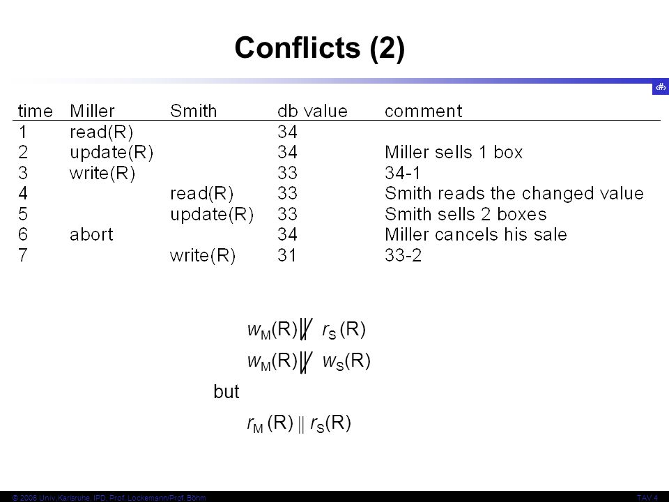 44 © 2006 Univ,Karlsruhe, IPD, Prof. Lockemann/Prof. BöhmTAV 4 Conflicts (2) w M (R) r S (R) w M (R) w S (R) but r M (R)  r S (R)