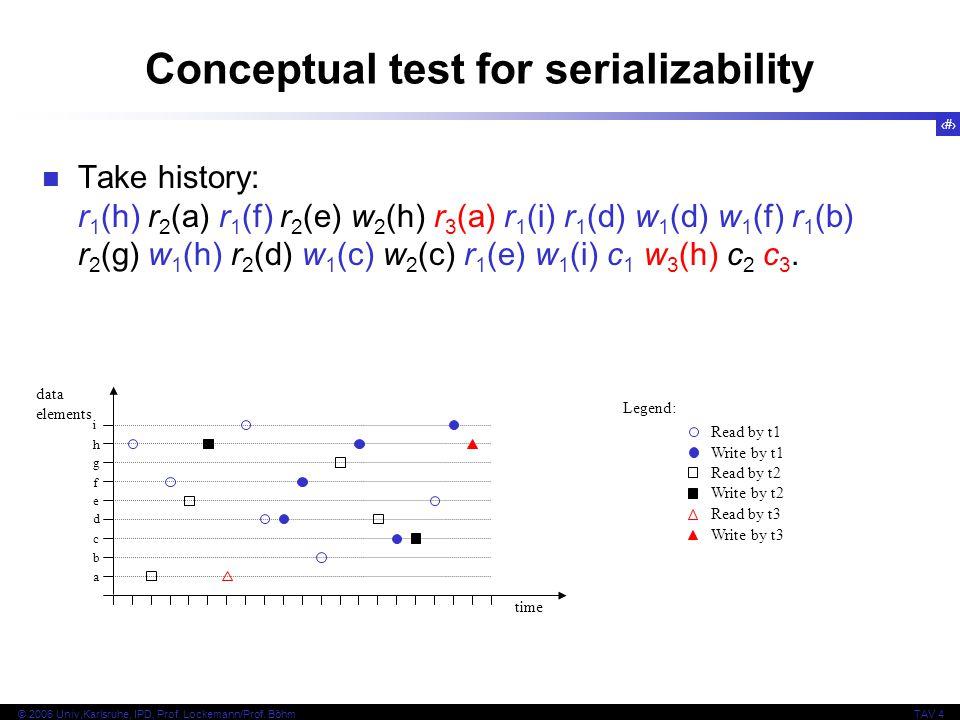 49 © 2006 Univ,Karlsruhe, IPD, Prof. Lockemann/Prof. BöhmTAV 4 Conceptual test for serializability Take history: r 1 (h) r 2 (a) r 1 (f) r 2 (e) w 2 (