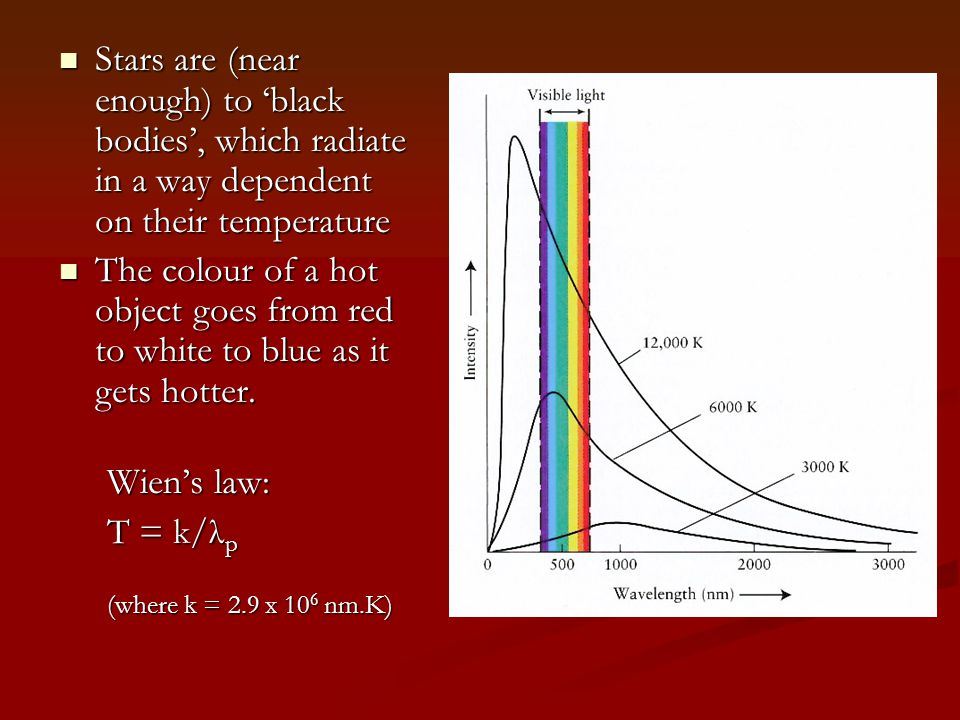 Stars are (near enough) to 'black bodies', which radiate in a way dependent on their temperature Stars are (near enough) to 'black bodies', which radiate in a way dependent on their temperature The colour of a hot object goes from red to white to blue as it gets hotter.