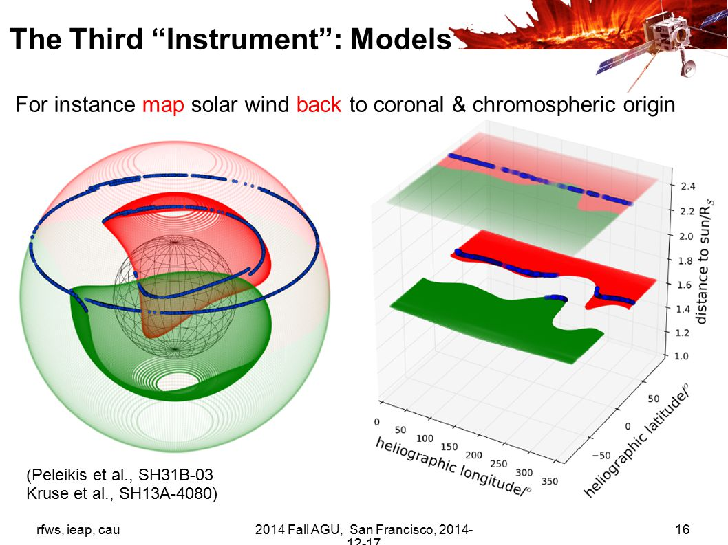 rfws, ieap, cau2014 Fall AGU, San Francisco, 2014- 12-17 16 (Peleikis et al., SH31B-03 Kruse et al., SH13A-4080) For instance map solar wind back to coronal & chromospheric origin The Third Instrument : Models