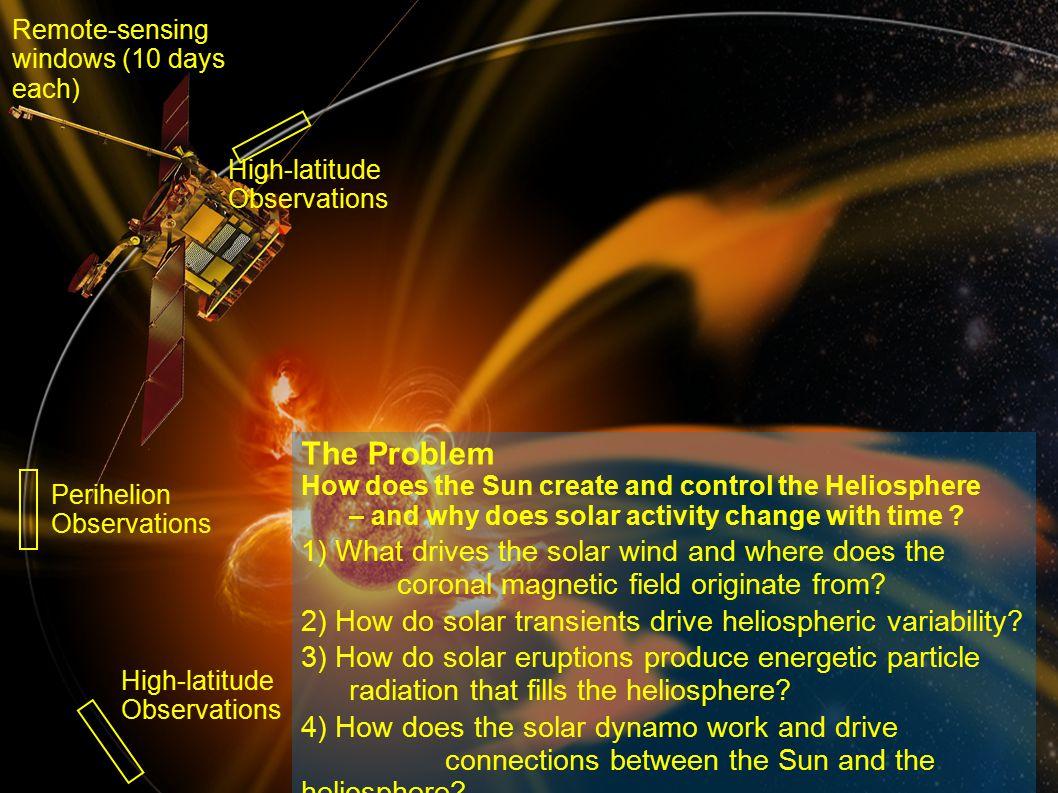 rfws, ieap, cau2014 Fall AGU, San Francisco, 2014- 12-17 4 Perihelion Observatio ns High- latitude Observatio ns Perihelion Observations High-latitude Observations Remote-sensing windows (10 days each) What can we measure.