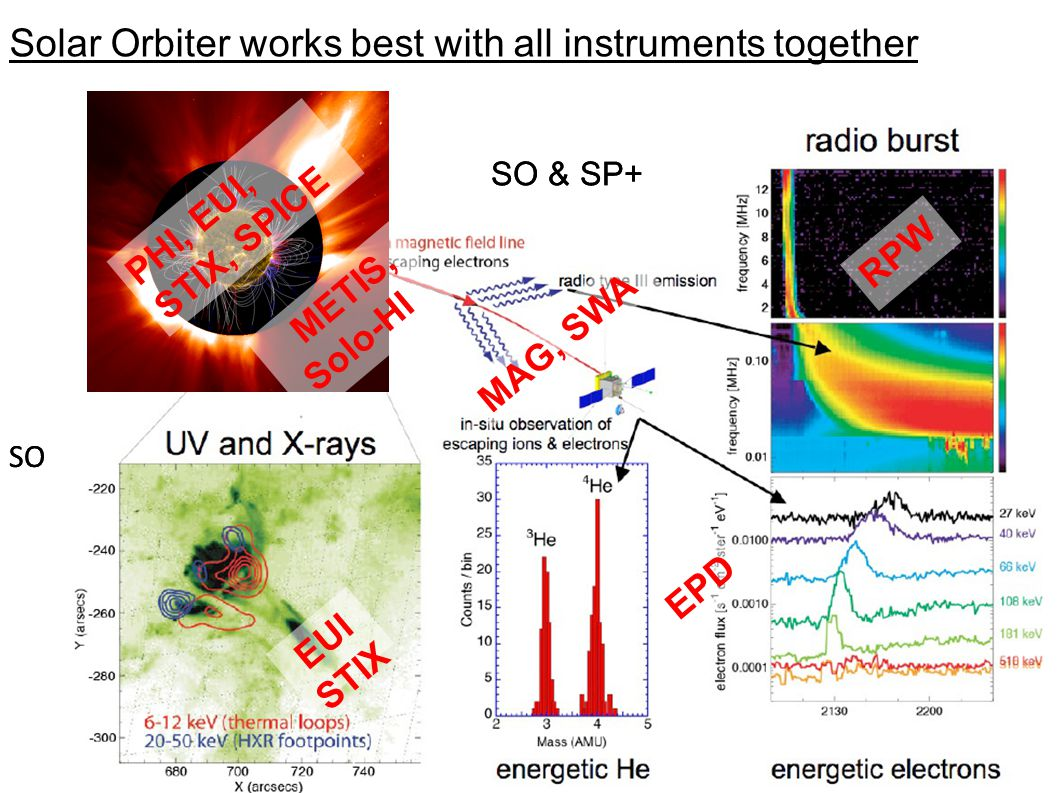 rfws, ieap, cau2014 Fall AGU, San Francisco, 2014-12-17 31 Solar Orbiter works best with all instruments together IUGG/IAGA 2011 Session A101 - July 2/3 SO SO & SP+ SO SO & SP+ RPW EUI STIX MAG, SWA EPD PHI, EUI, STIX, SPICE METIS, Solo-HI