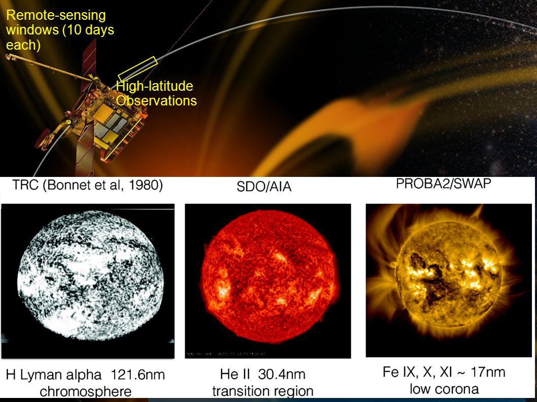 rfws, ieap, cau2014 Fall AGU, San Francisco, 2014- 12-17 6 Perihelion Observatio ns High- latitude Observatio ns Perihelion Observations High-latitude Observations Remote-sensing windows (10 days each) What can we measure.