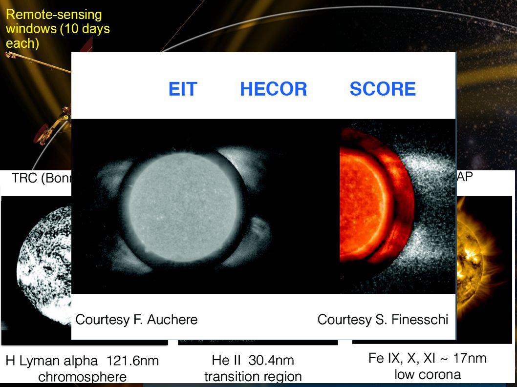 rfws, ieap, cau2014 Fall AGU, San Francisco, 2014- 12-17 7 Perihelion Observatio ns High- latitude Observatio ns Perihelion Observations High-latitude Observations Remote-sensing windows (10 days each) What can we measure.