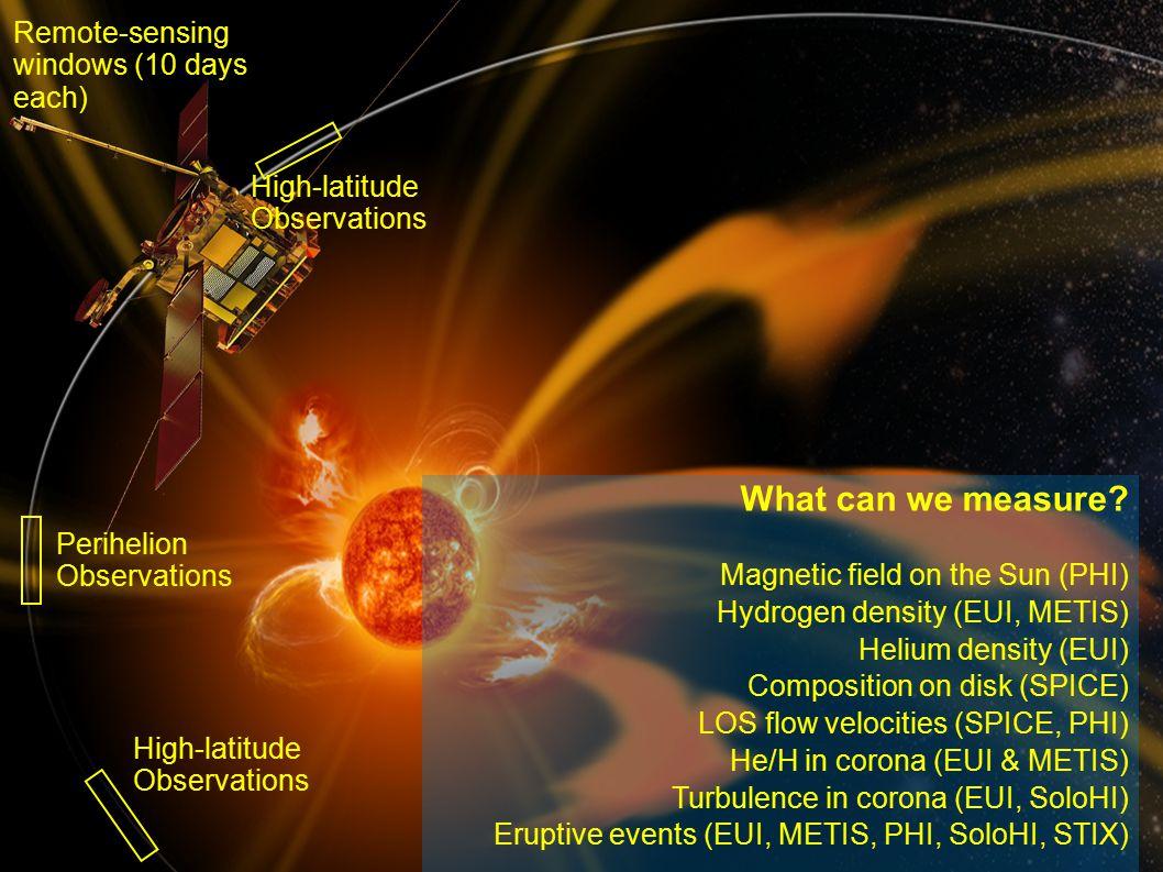 rfws, ieap, cau2014 Fall AGU, San Francisco, 2014-12-17 19 Solar Orbiter works best with all instruments together IUGG/IAGA 2011 Session A101 - July 2/3 SO SO & SP+ SO SO & SP+ RPW EUI STIX MAG, SWA EPD PHI, EUI, STIX, SPICE METIS, Solo-HI