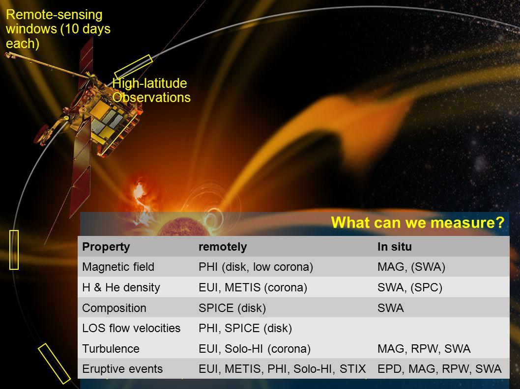 rfws, ieap, cau2014 Fall AGU, San Francisco, 2014- 12-17 20 Processes that affect solar wind composition: ProcessLocationElementalIonicSeen in situ.