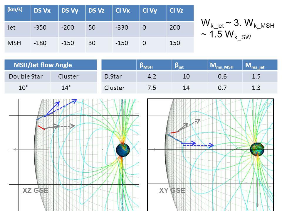 (km/s) DS VxDS VyDS VzCl VxCl VyCl Vz Jet-350-20050-3300200 MSH-180-15030-1500150 XZ GSEXY GSE MSH/Jet flow Angle Double Star Cluster 10° 14° W k_jet ~ 3.