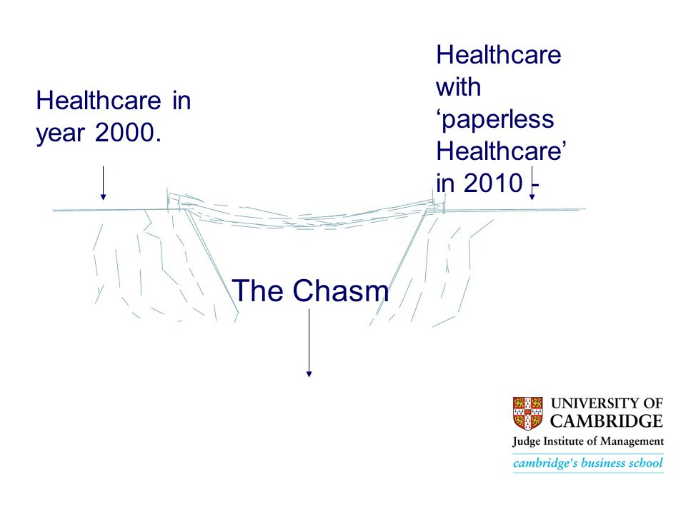 The Chasm Healthcare in year 2000. Healthcare with 'paperless Healthcare' in 2010 -