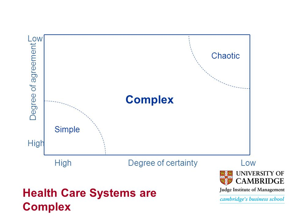 Degree of agreement Low High Degree of certaintyLow Chaotic Simple Complex Health Care Systems are Complex
