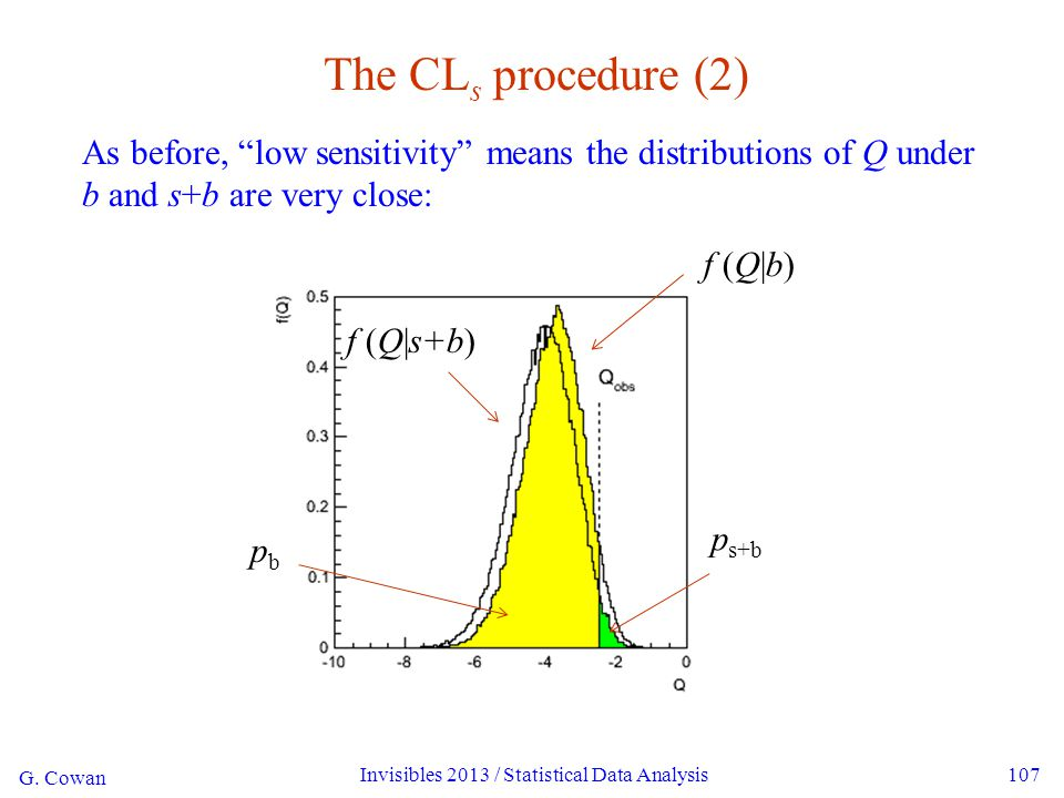 G.Cowan Invisibles 2013 / Statistical Data Analysis108 The CL s solution (A.