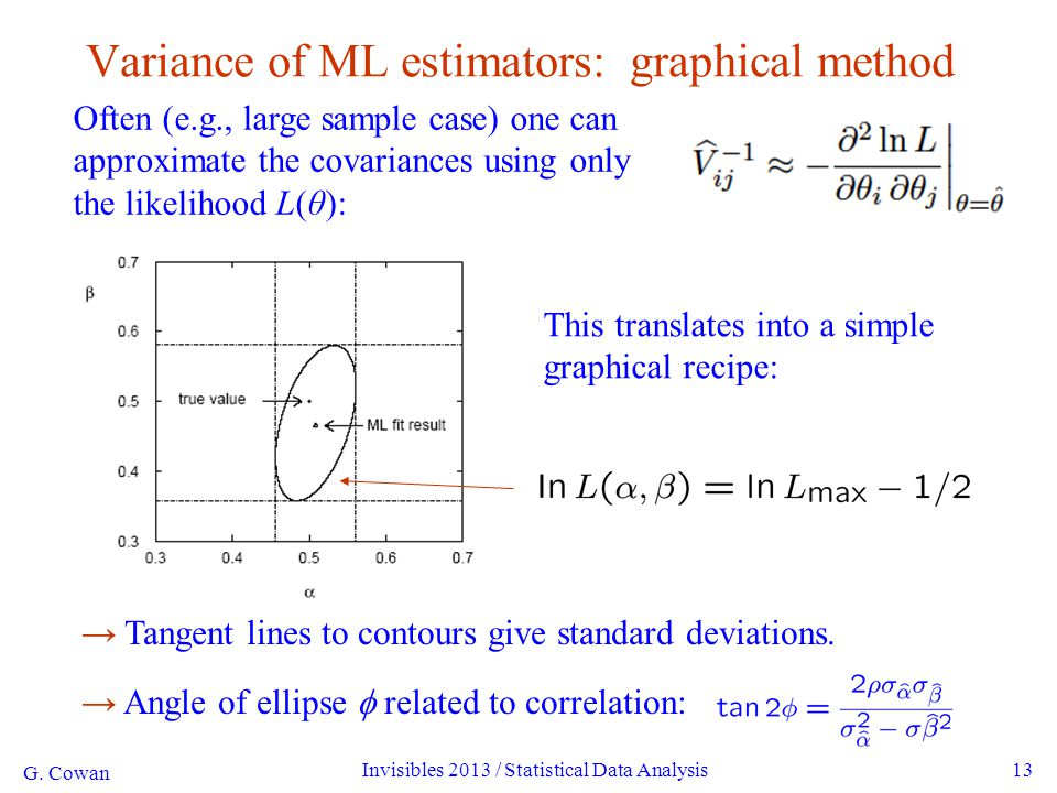 G. Cowan Invisibles 2013 / Statistical Data Analysis13 Variance of ML estimators: graphical method Often (e.g., large sample case) one can approximate