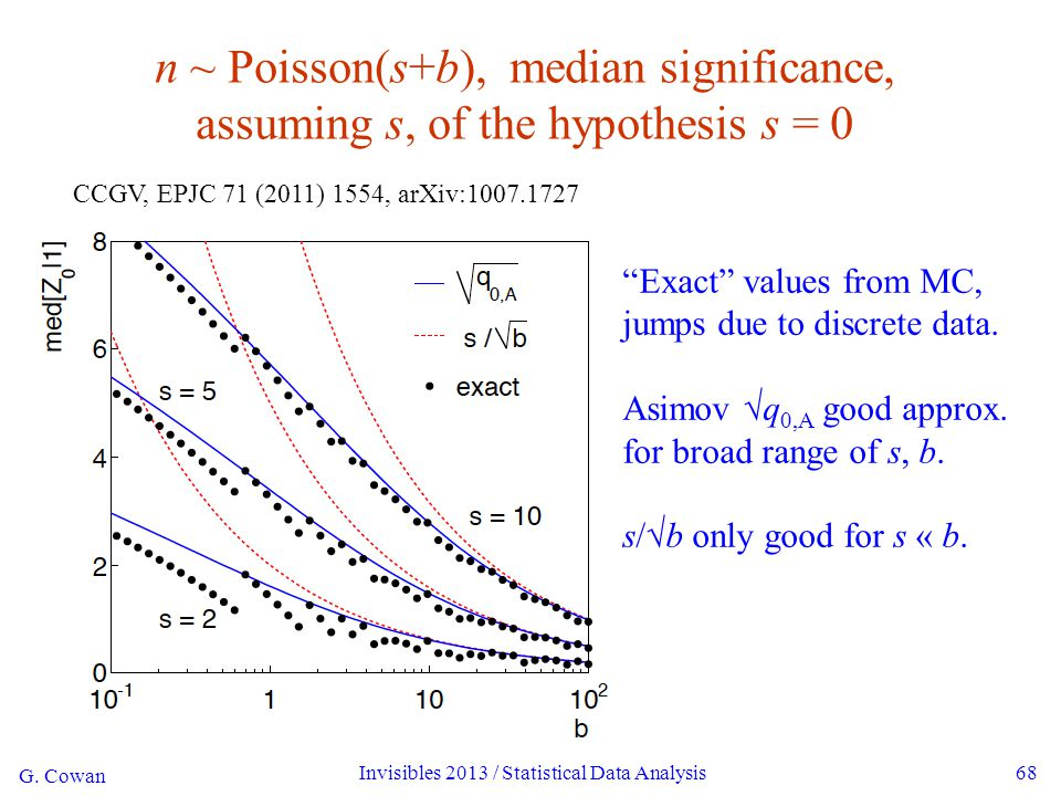 """G. Cowan Invisibles 2013 / Statistical Data Analysis68 n ~ Poisson(s+b), median significance, assuming s, of the hypothesis s = 0 """"Exact"""" values from"""