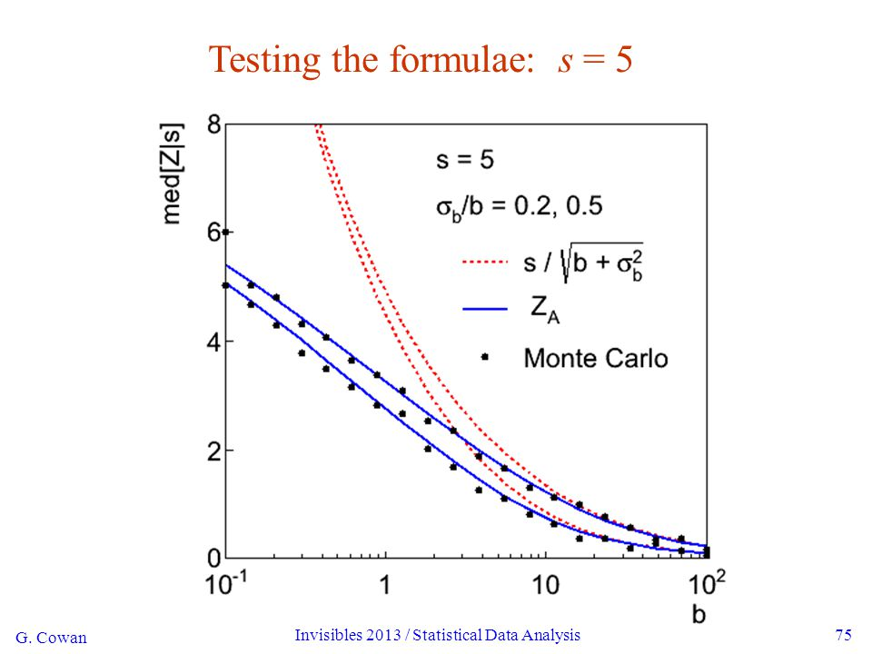 G. Cowan Invisibles 2013 / Statistical Data Analysis75 Testing the formulae: s = 5