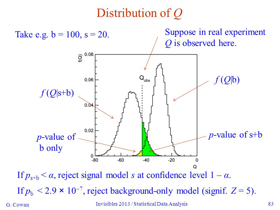 G. Cowan Invisibles 2013 / Statistical Data Analysis83 Distribution of Q Take e.g. b = 100, s = 20. f (Q|b) f (Q|s+b) p-value of b only p-value of s+b