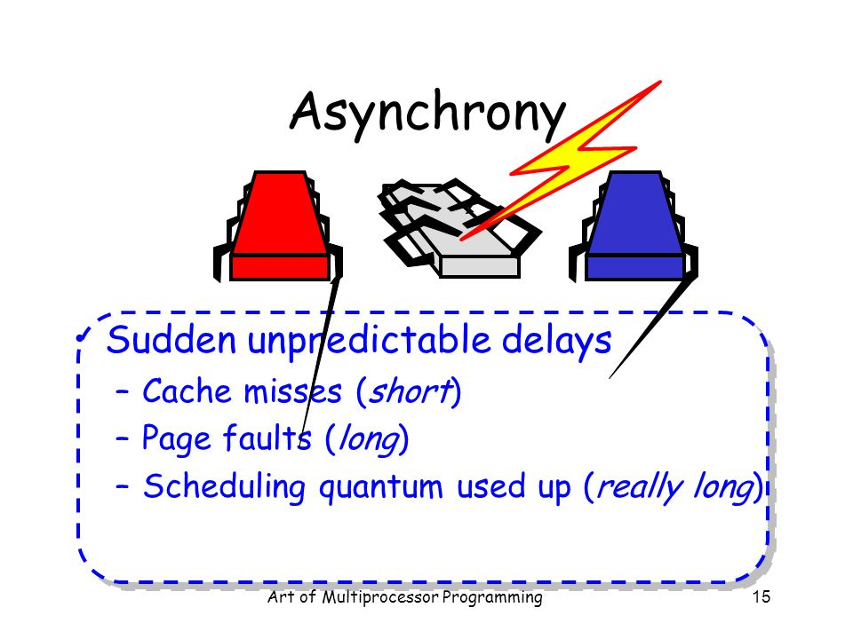 Art of Multiprocessor Programming15 Asynchrony Sudden unpredictable delays –Cache misses (short) –Page faults (long) –Scheduling quantum used up (real