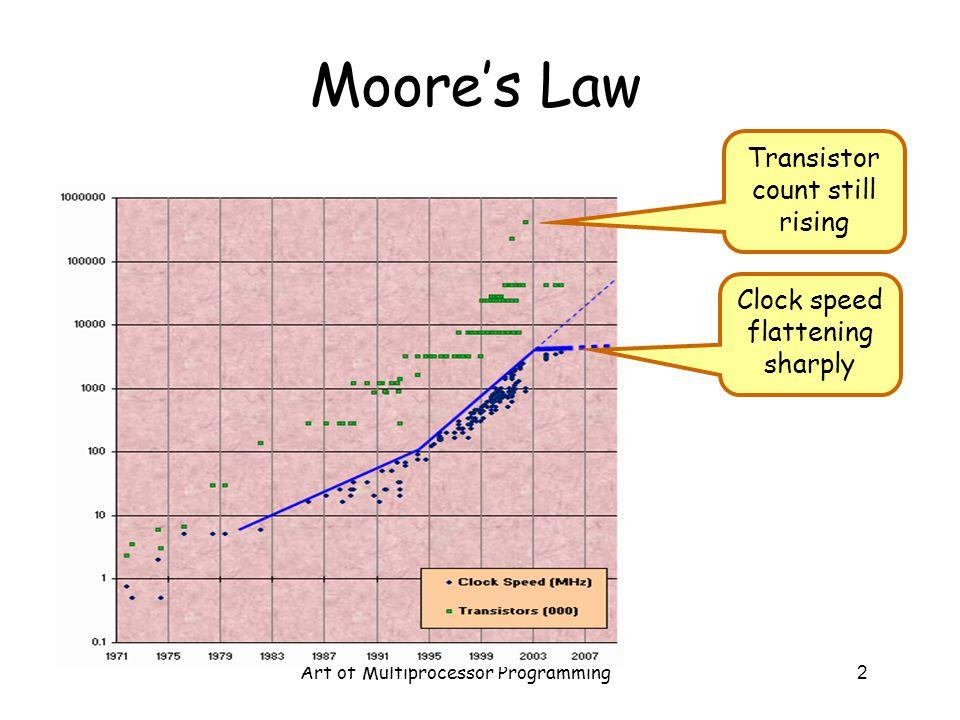 Art of Multiprocessor Programming2 Moore's Law Clock speed flattening sharply Transistor count still rising