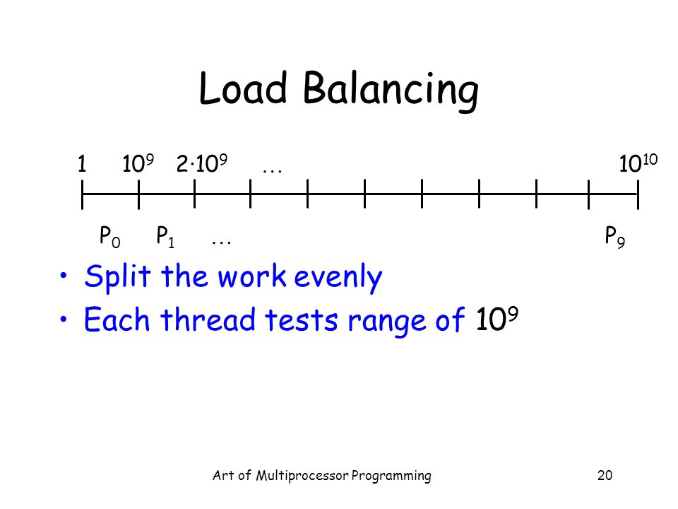 Art of Multiprocessor Programming20 Load Balancing Split the work evenly Each thread tests range of 10 9 … … 10 910 2·10 9 1 P0P0 P1P1 P9P9