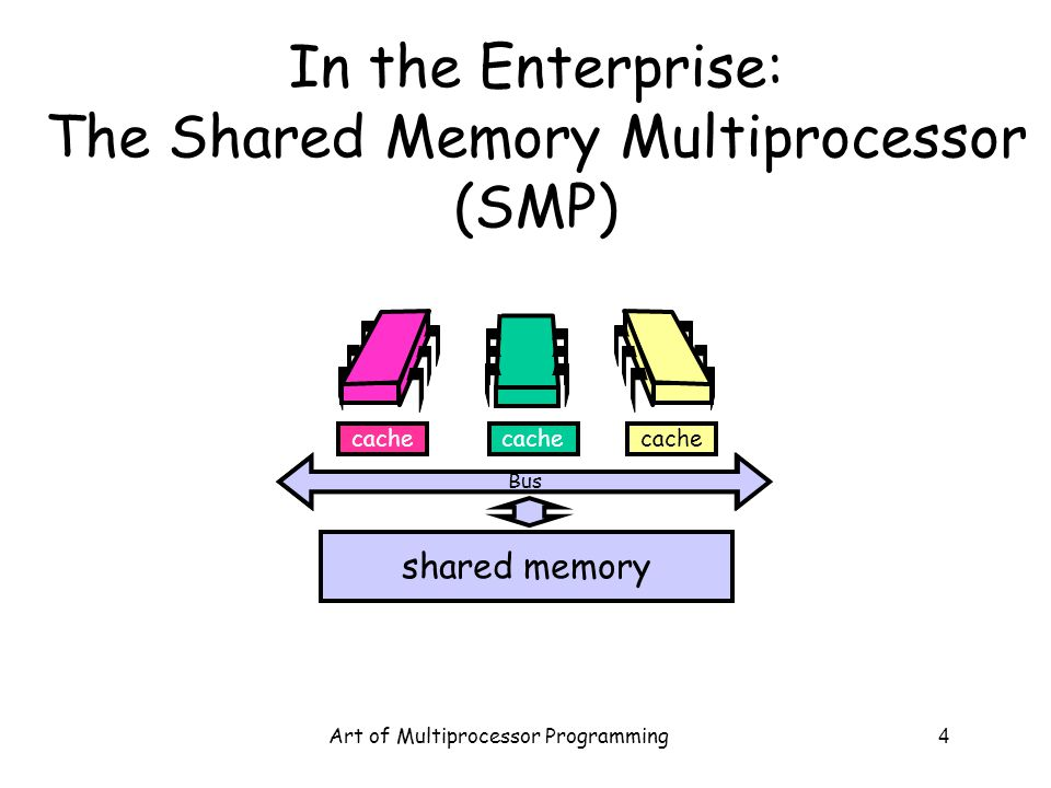 Art of Multiprocessor Programming4 In the Enterprise: The Shared Memory Multiprocessor (SMP) cache Bus shared memory cache