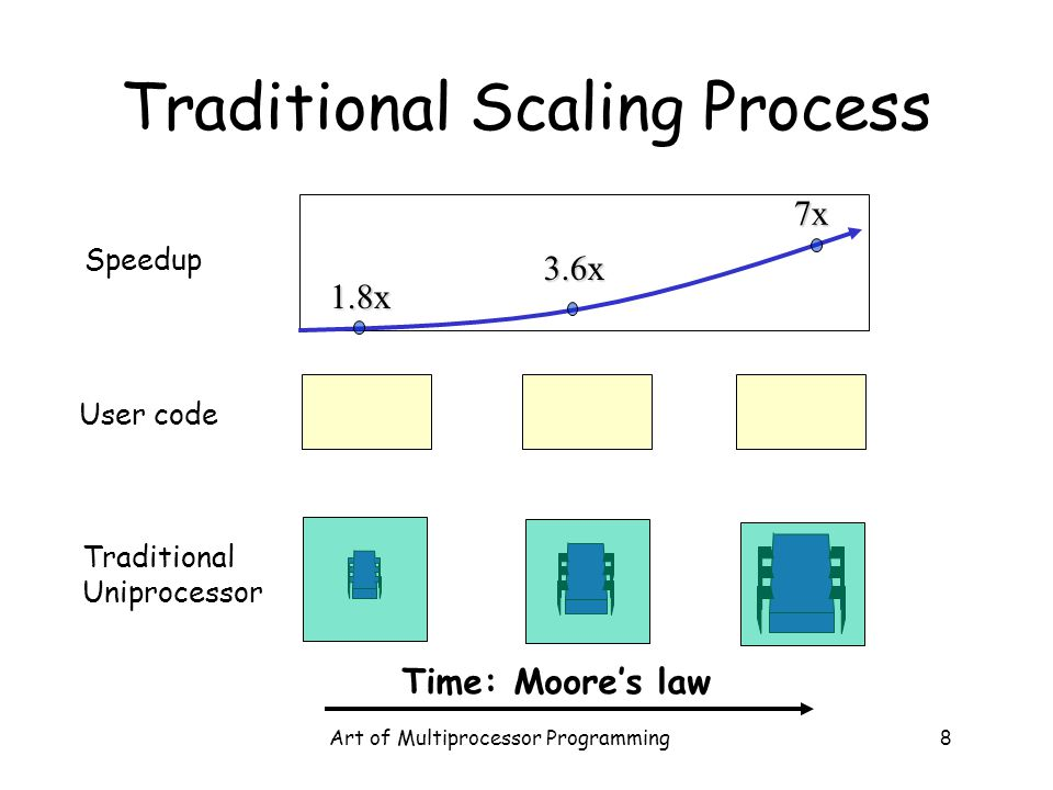 Art of Multiprocessor Programming8 Traditional Scaling Process User code Traditional Uniprocessor Speedup 1.8x 7x 3.6x Time: Moore's law