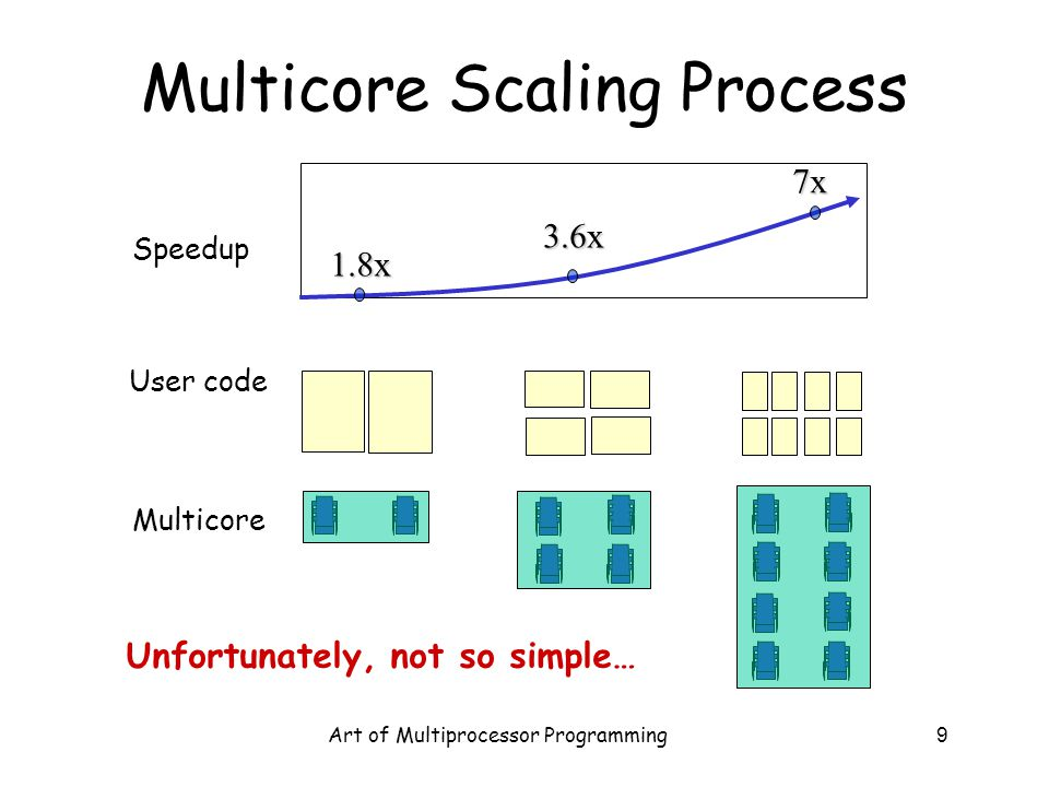 Art of Multiprocessor Programming9 Multicore Scaling Process User code Multicore Speedup 1.8x7x3.6x Unfortunately, not so simple…