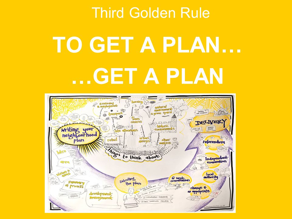 Third Golden Rule TO GET A PLAN… …GET A PLAN