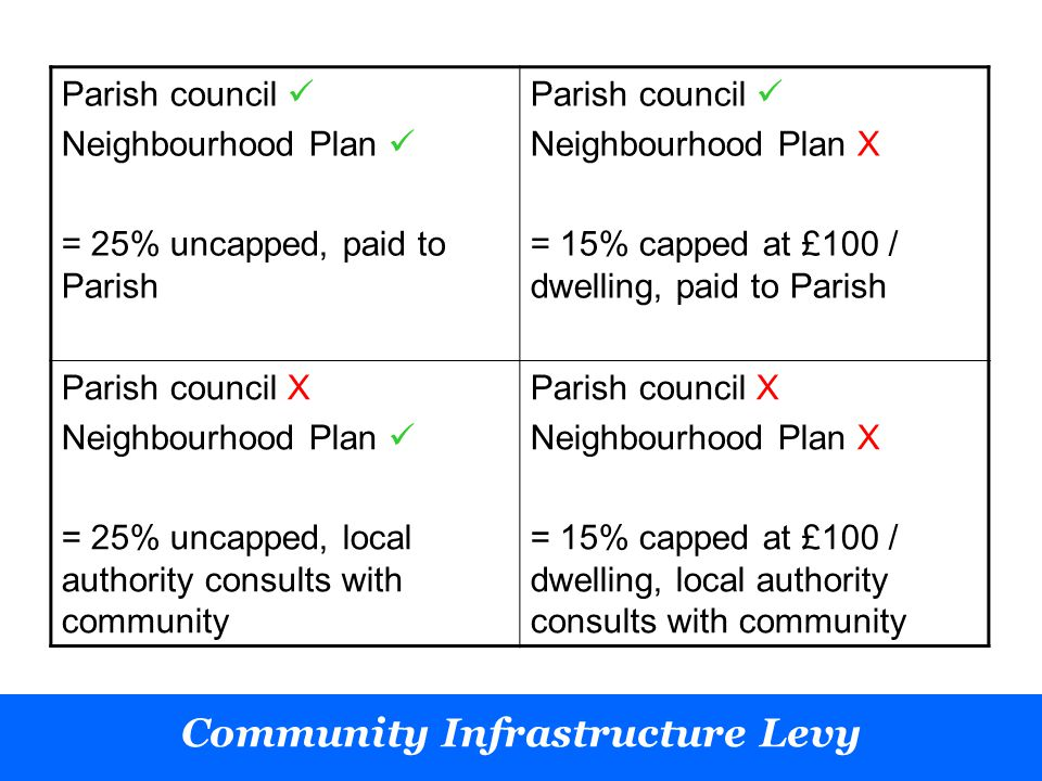 Parish council Neighbourhood Plan = 25% uncapped, paid to Parish Parish council Neighbourhood Plan X = 15% capped at £100 / dwelling, paid to Parish Parish council X Neighbourhood Plan = 25% uncapped, local authority consults with community Parish council X Neighbourhood Plan X = 15% capped at £100 / dwelling, local authority consults with community Community Infrastructure Levy