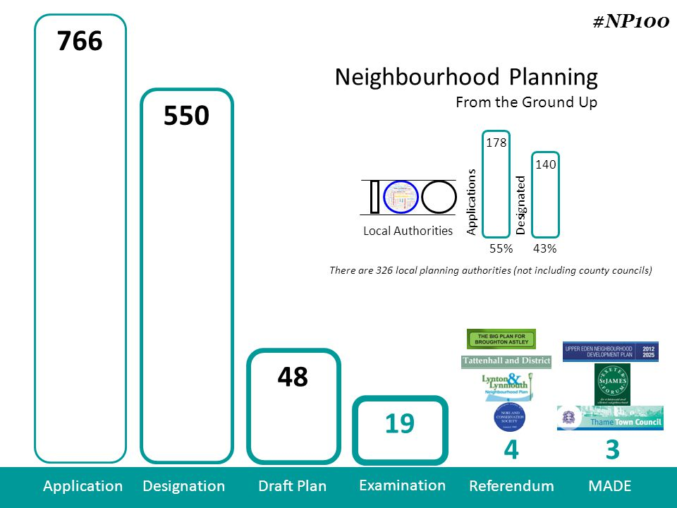 43% 766 550 48 19 43 ApplicationDesignationDraft Plan Examination ReferendumMADE Neighbourhood Planning From the Ground Up 178 140 Local Authorities Applications Designated 55% There are 326 local planning authorities (not including county councils) #NP100