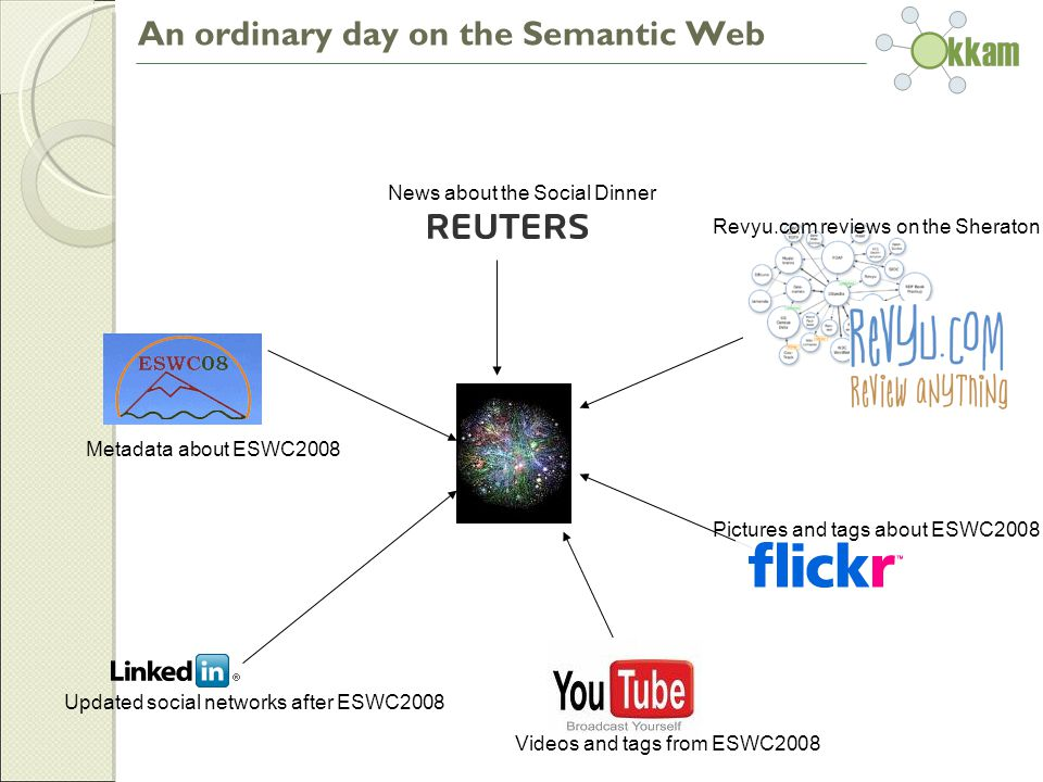 News about the Social Dinner Revyu.com reviews on the Sheraton Pictures and tags about ESWC2008 Videos and tags from ESWC2008 Updated social networks